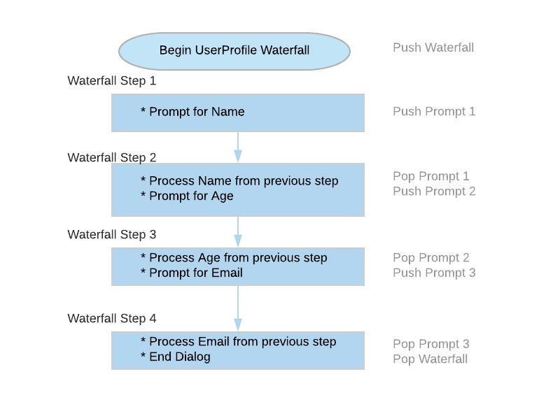 Building a Conversational interface - Using Microsoft Bot Framework
