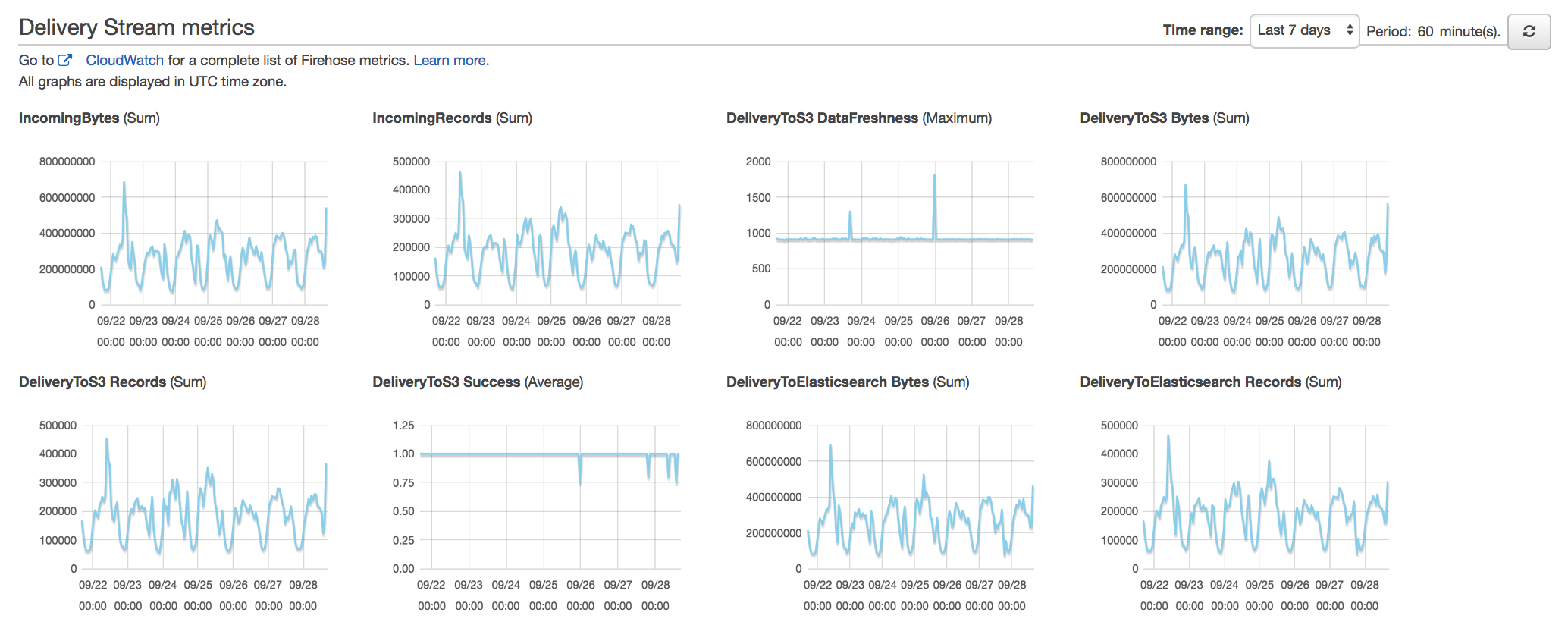 What we like about Amazon's Elasticsearch on AWS? - {recursion
